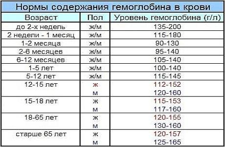 Таблица нормы гемоглобина в крови